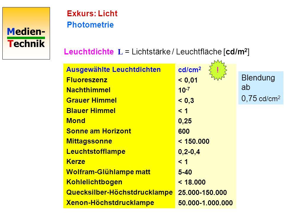 Leuchtdichte L = Lichtstärke / Leuchtfläche [cd/m2]